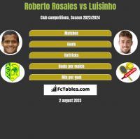 Roberto Rosales vs Luisinho h2h player stats