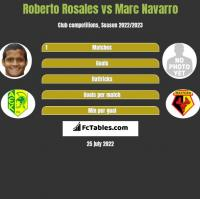 Roberto Rosales vs Marc Navarro h2h player stats
