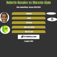 Roberto Rosales vs Marcelo Djalo h2h player stats