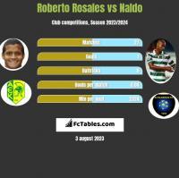 Roberto Rosales vs Naldo h2h player stats