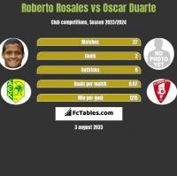 Roberto Rosales vs Oscar Duarte h2h player stats