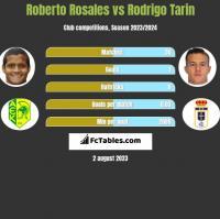 Roberto Rosales vs Rodrigo Tarin h2h player stats