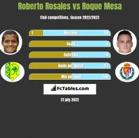 Roberto Rosales vs Roque Mesa h2h player stats