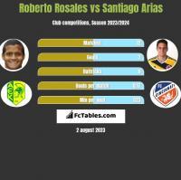 Roberto Rosales vs Santiago Arias h2h player stats