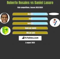Roberto Rosales vs Daniel Lasure h2h player stats