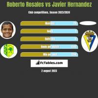 Roberto Rosales vs Javier Hernandez h2h player stats