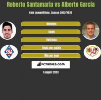 Roberto Santamaria vs Alberto Garcia h2h player stats