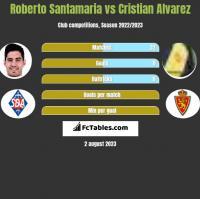 Roberto Santamaria vs Cristian Alvarez h2h player stats