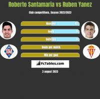 Roberto Santamaria vs Ruben Yanez h2h player stats