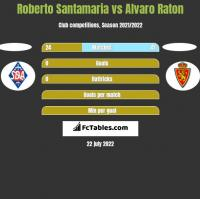 Roberto Santamaria vs Alvaro Raton h2h player stats