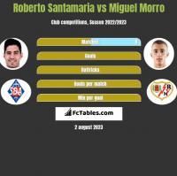 Roberto Santamaria vs Miguel Morro h2h player stats