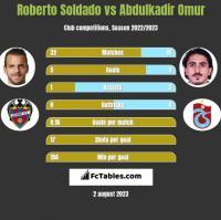 Roberto Soldado vs Abdulkadir Omur h2h player stats