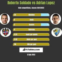 Roberto Soldado vs Adrian Lopez h2h player stats