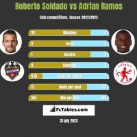 Roberto Soldado vs Adrian Ramos h2h player stats