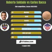 Roberto Soldado vs Carlos Bacca h2h player stats