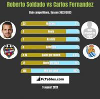 Roberto Soldado vs Carlos Fernandez h2h player stats