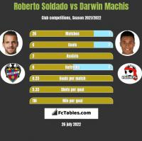 Roberto Soldado vs Darwin Machis h2h player stats