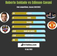 Roberto Soldado vs Edinson Cavani h2h player stats