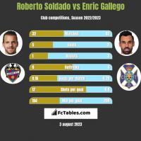 Roberto Soldado vs Enric Gallego h2h player stats