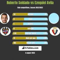 Roberto Soldado vs Ezequiel Avila h2h player stats