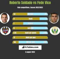 Roberto Soldado vs Fede Vico h2h player stats