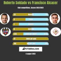 Roberto Soldado vs Francisco Alcacer h2h player stats