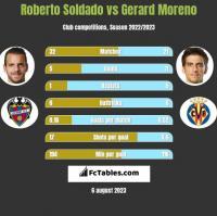 Roberto Soldado vs Gerard Moreno h2h player stats