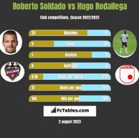 Roberto Soldado vs Hugo Rodallega h2h player stats