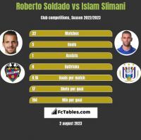 Roberto Soldado vs Islam Slimani h2h player stats