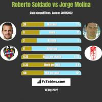Roberto Soldado vs Jorge Molina h2h player stats