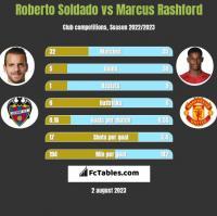 Roberto Soldado vs Marcus Rashford h2h player stats