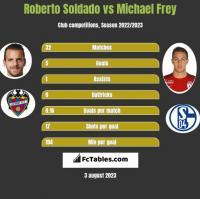 Roberto Soldado vs Michael Frey h2h player stats