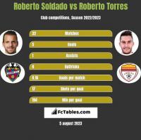 Roberto Soldado vs Roberto Torres h2h player stats