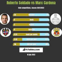 Roberto Soldado vs Marc Cardona h2h player stats