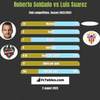 Roberto Soldado vs Luis Suarez h2h player stats