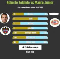 Roberto Soldado vs Mauro Junior h2h player stats