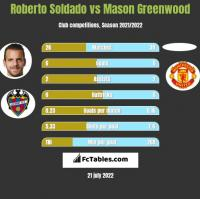 Roberto Soldado vs Mason Greenwood h2h player stats