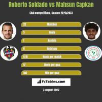 Roberto Soldado vs Mahsun Capkan h2h player stats