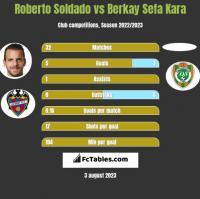 Roberto Soldado vs Berkay Sefa Kara h2h player stats