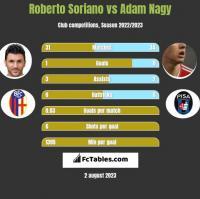 Roberto Soriano vs Adam Nagy h2h player stats