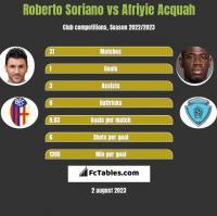 Roberto Soriano vs Afriyie Acquah h2h player stats
