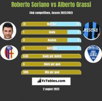 Roberto Soriano vs Alberto Grassi h2h player stats