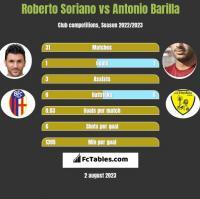 Roberto Soriano vs Antonio Barilla h2h player stats