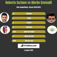 Roberto Soriano vs Blerim Dzemaili h2h player stats