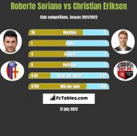 Roberto Soriano vs Christian Eriksen h2h player stats