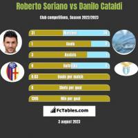 Roberto Soriano vs Danilo Cataldi h2h player stats