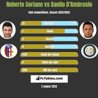 Roberto Soriano vs Danilo D'Ambrosio h2h player stats