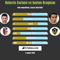 Roberto Soriano vs Gaston Brugman h2h player stats