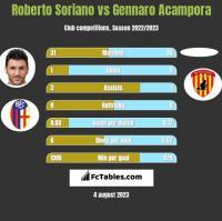 Roberto Soriano vs Gennaro Acampora h2h player stats