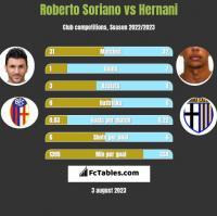 Roberto Soriano vs Hernani h2h player stats